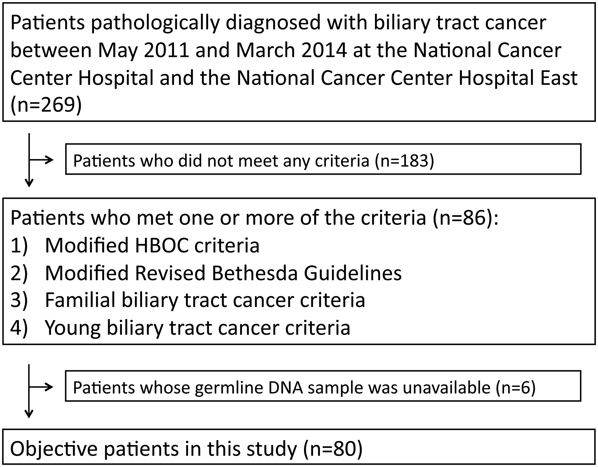 Number of patients meeting criteria for inclusion in the HBOC group, Lynch group, Familial BTC group, and Young BTC group, respectively.