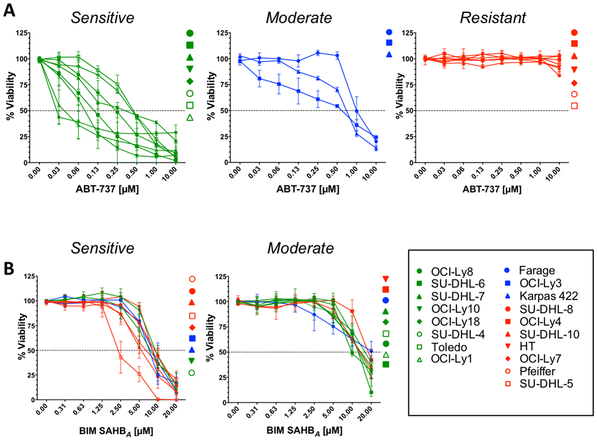 Sensitivity of DLBCLs to BIM SAHBA inversely correlates with their sensitivity to ABT-737.