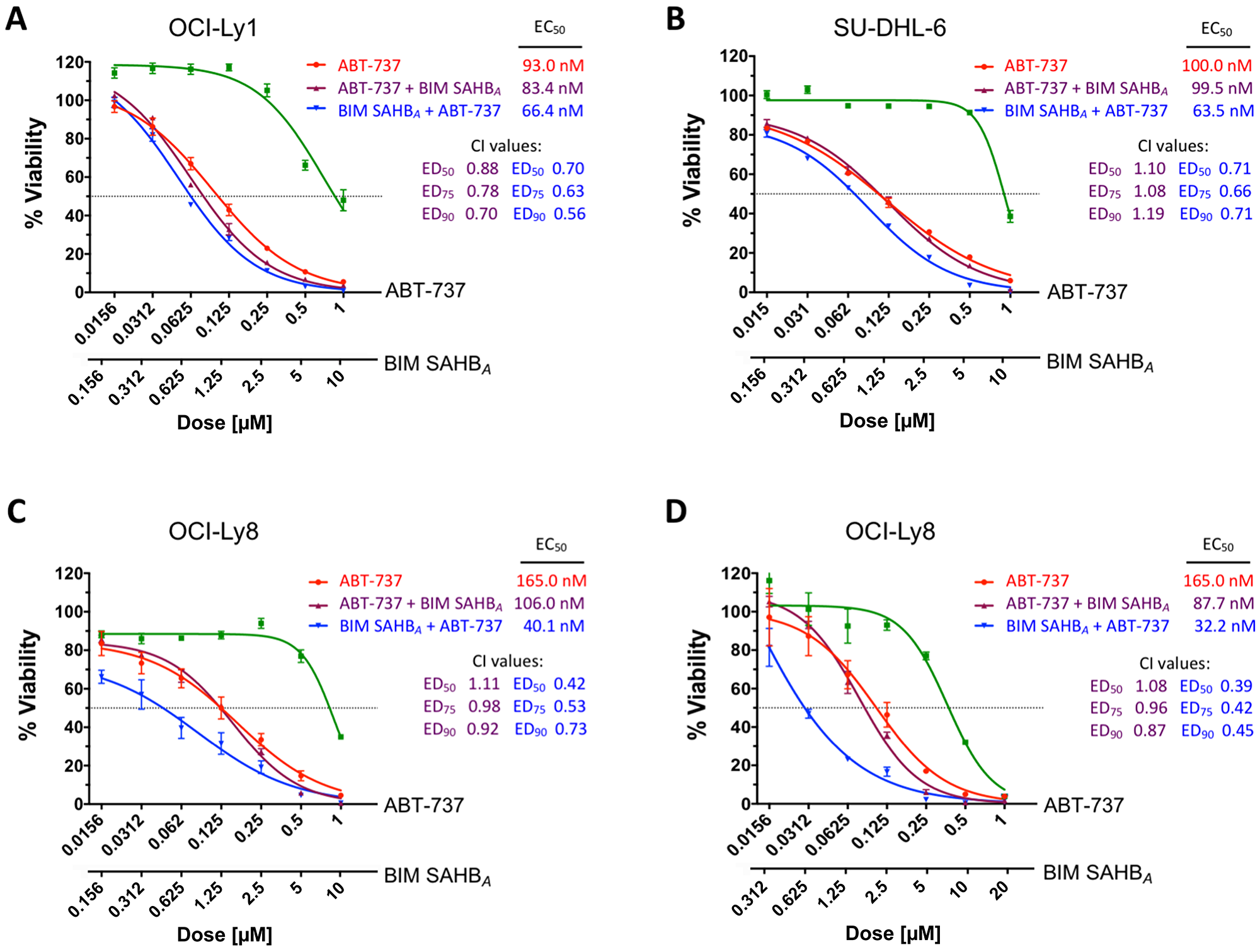 Treatment with BIM SAHBA increases DLBCL cell death when given before but not following treatment with ABT-737.