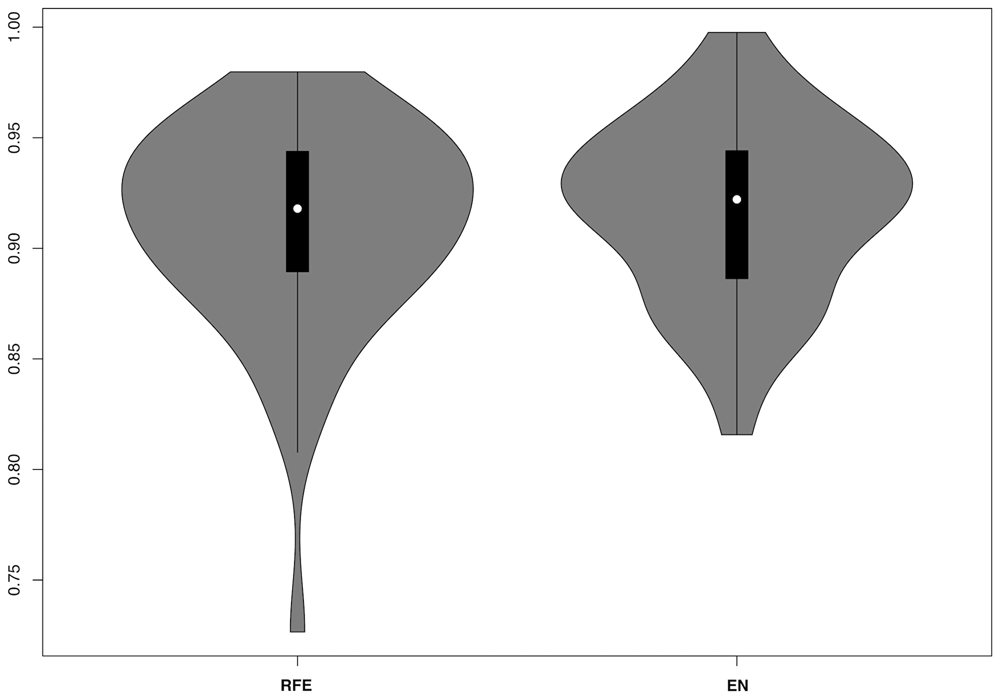 Violin plots for RF model AUCs including nested recursive feature elimination (RFE) or elastic net (EN) regression.