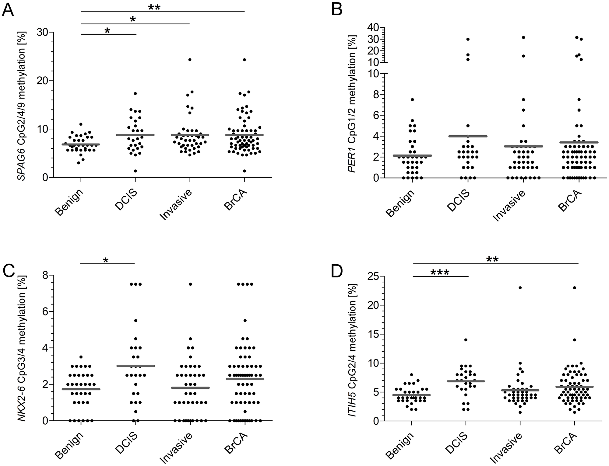 On basis of FC determined CpGs, SPAG6, NKX2-6 and ITIH5 show significantly increased methylation frequencies in the test cohort.