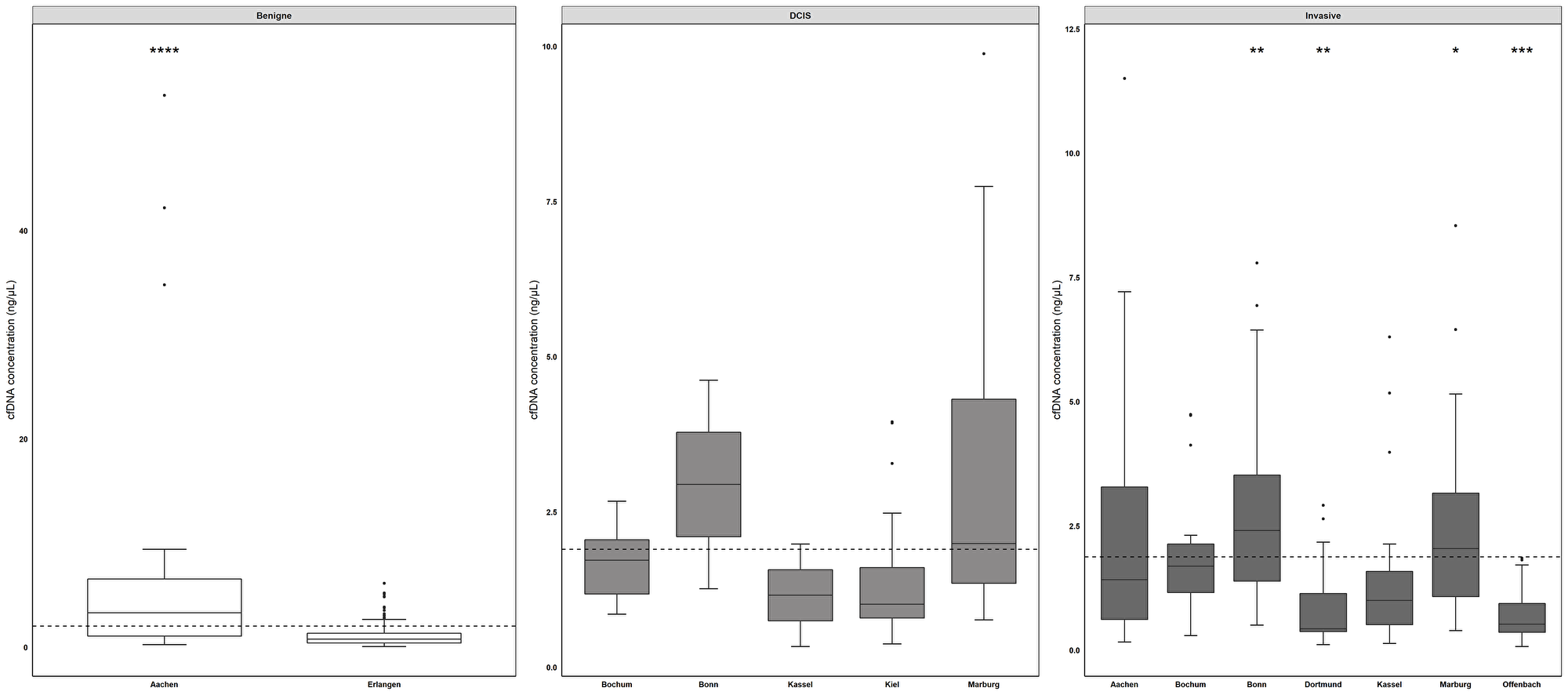 cfDNA concentrations across different sites differ significantly.