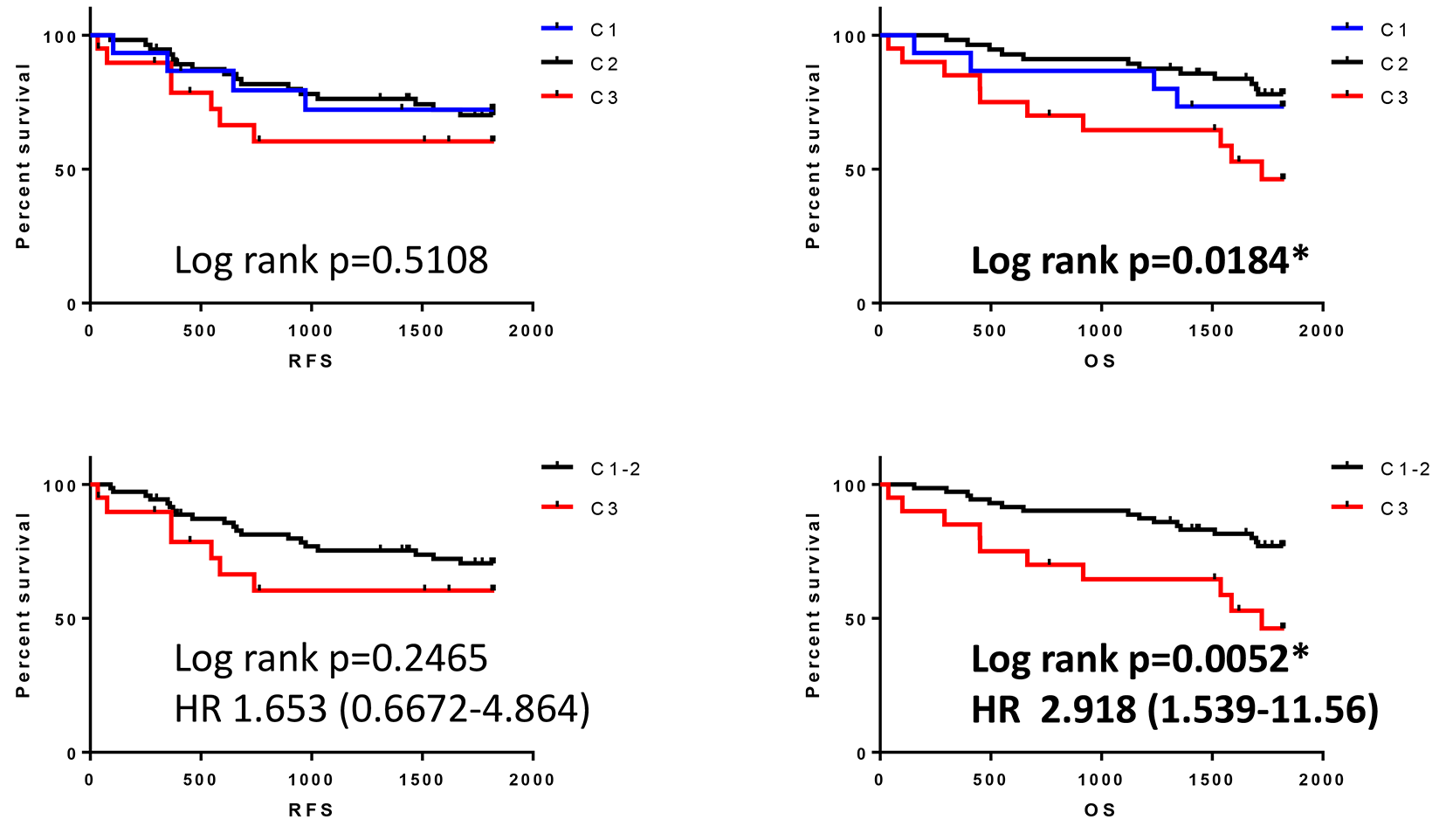 Survival outcomes in patients classified by cluster analysis.
