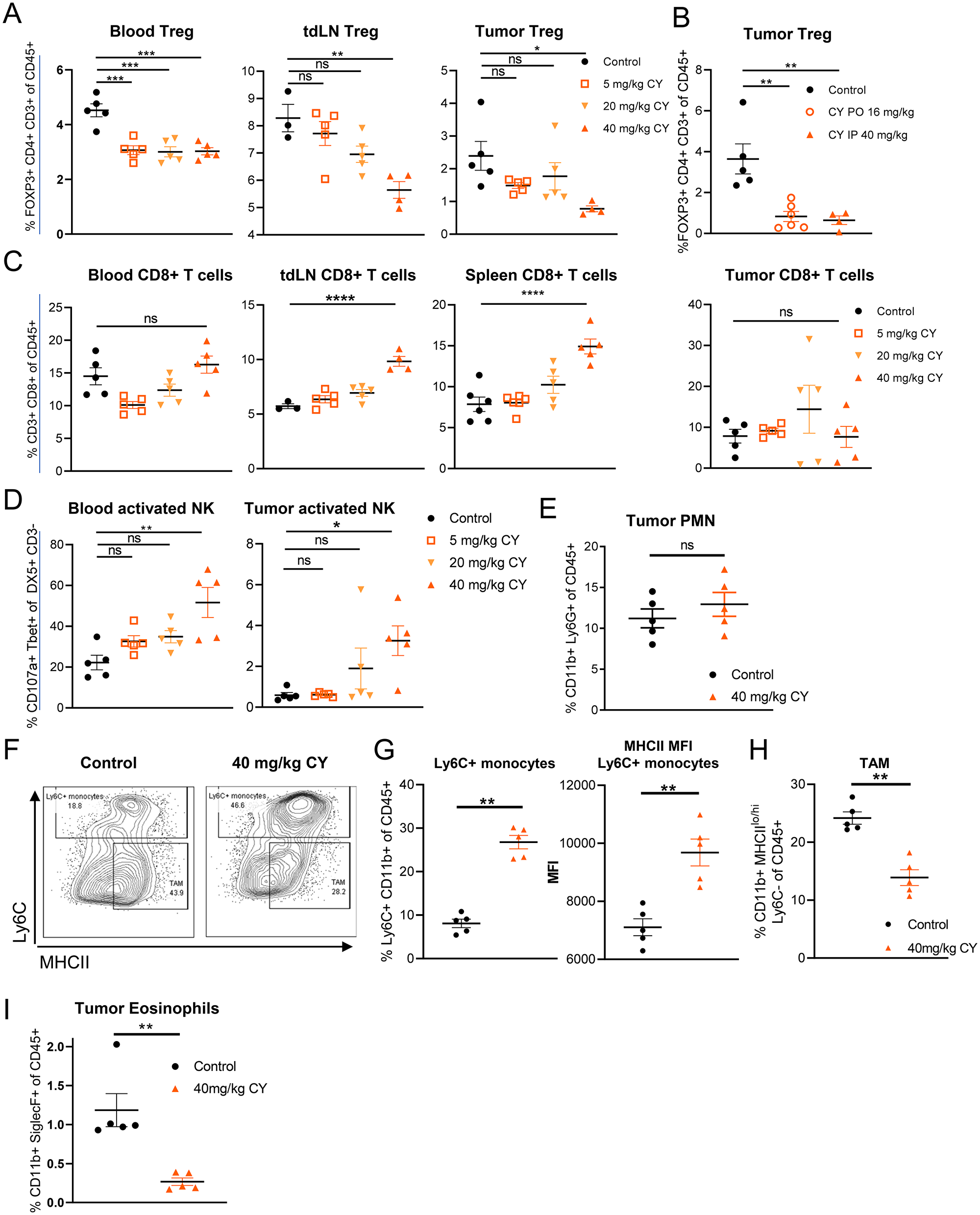 Low dose, metronomic cyclophosphamide decreases Tregs, increases activated NK cells and modulates the myeloid population in tumor-burdened mice.