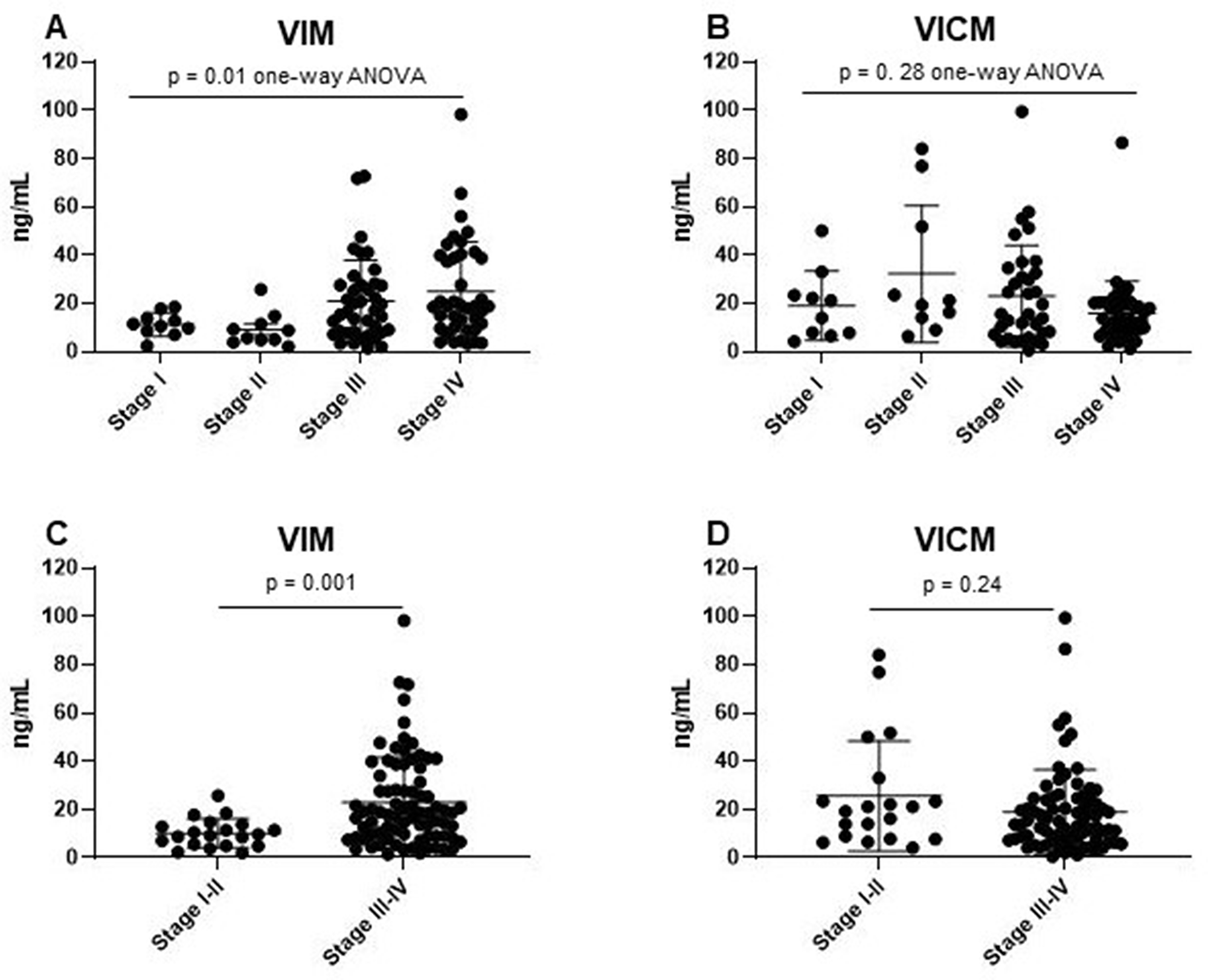 Clinical evaluation of MMP-degraded vimentin (VIM) and MMP-degraded and citrullinated vimentin (VICM) in patients with non-small cell lung cancer (NSCLC) according to TNM disease stage.