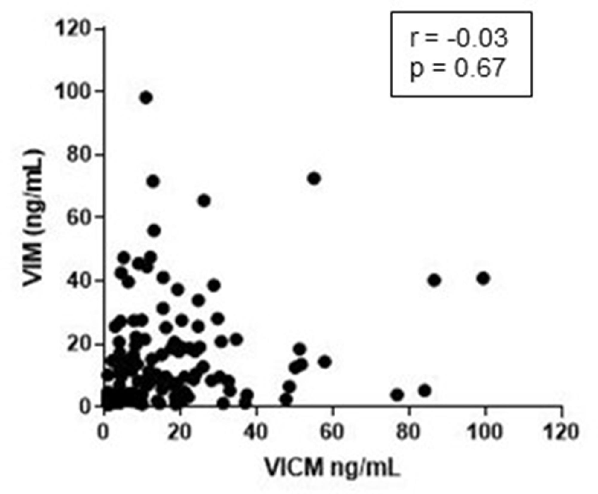 Correlation between MMP-degraded vimentin (VIM) and MMP-degraded and citrullinated vimentin (VICM).