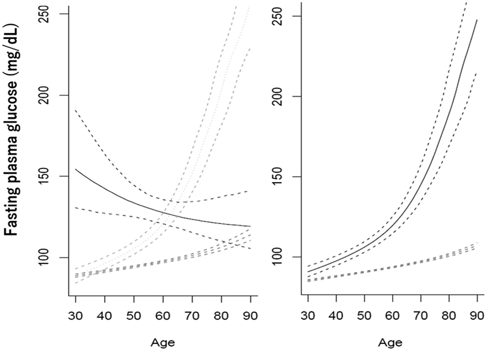 Types of trajectories of changes in fasting glucose with increasing age in men (left) and women (right).