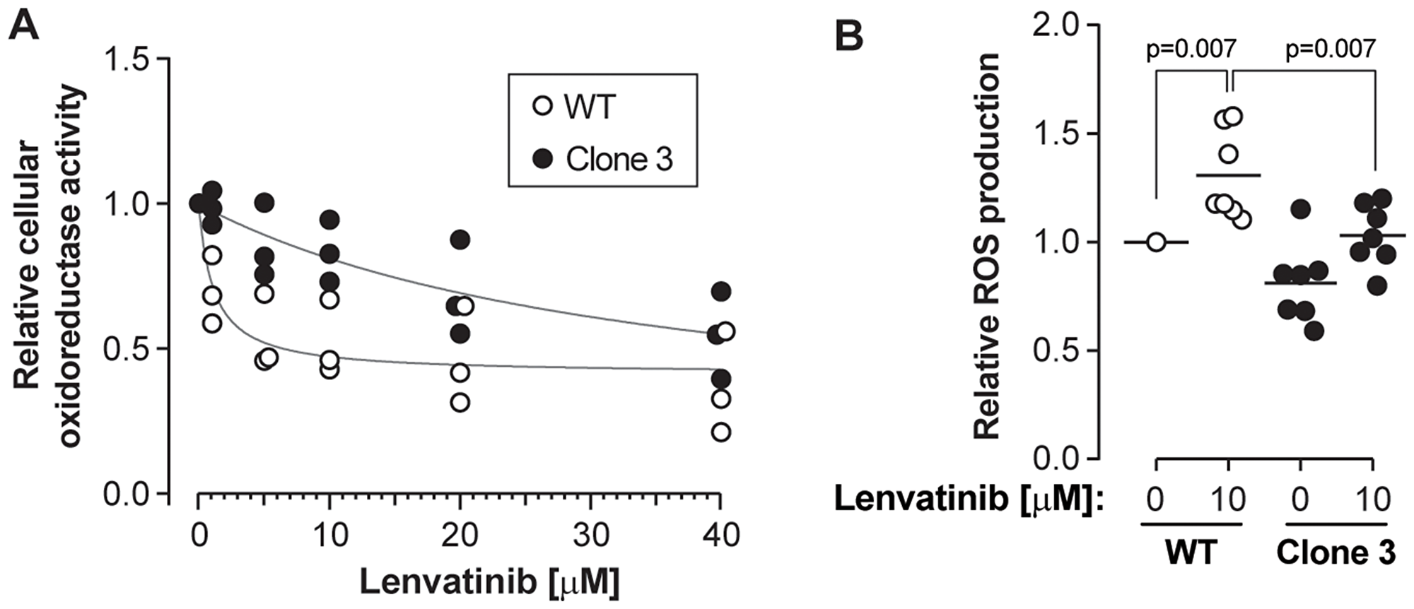 KEAP1 disruption confers resistance to lenvatinib.
