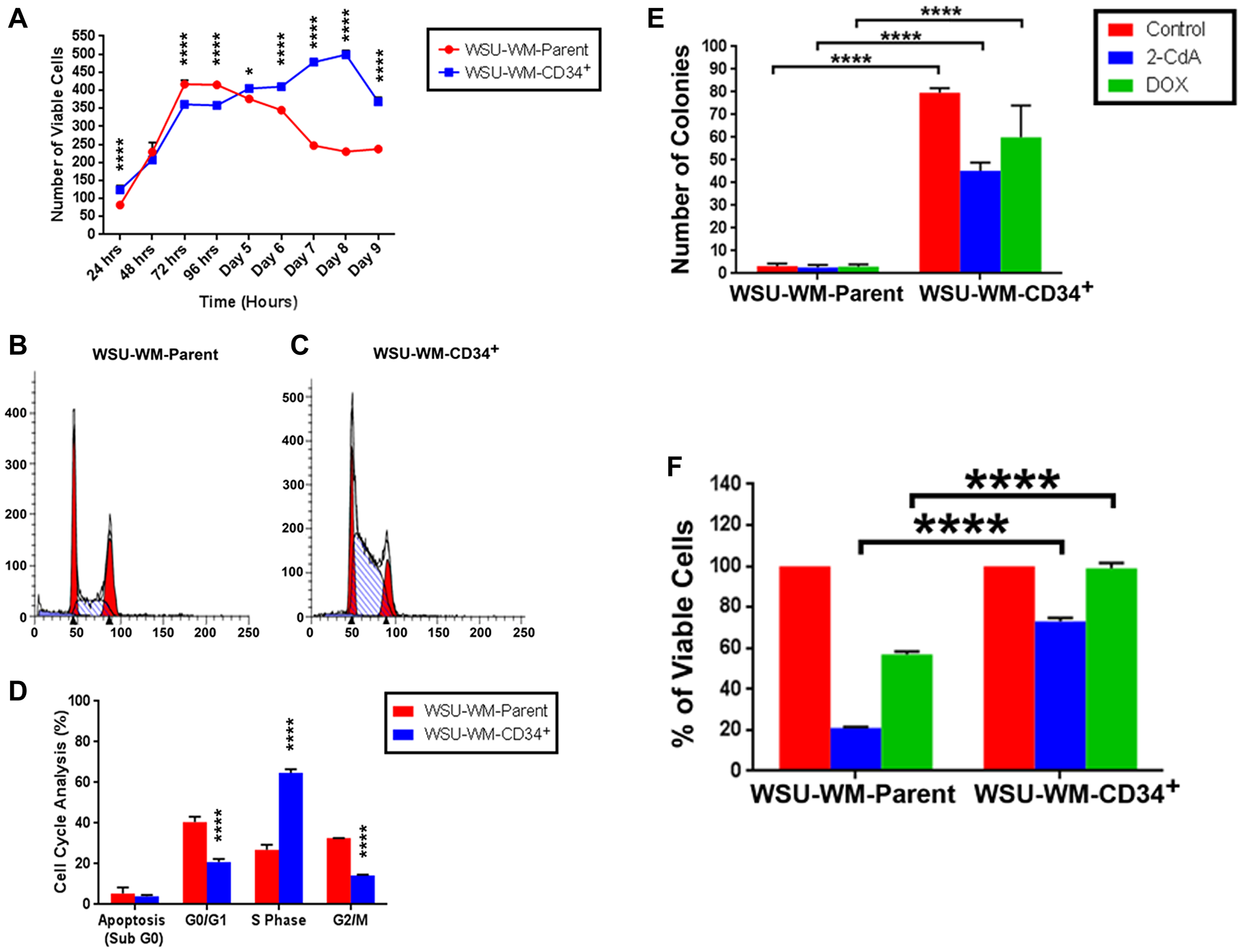 Growth pattern, clonogenicity and chemotherapy resistance of WSU-WM cells.