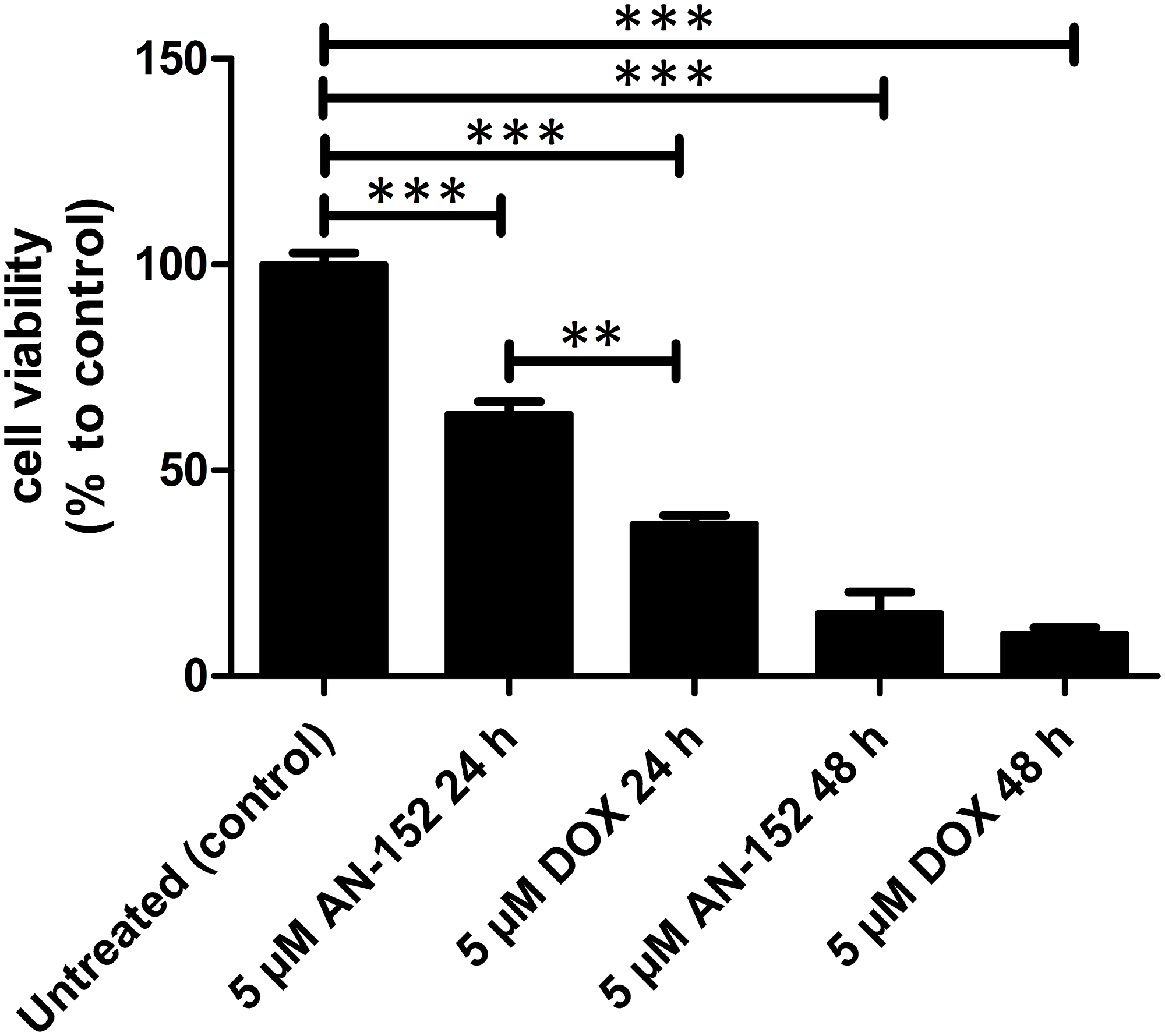 The cytotoxicity of AEZS-108 and DOX in OCM3 cells.
