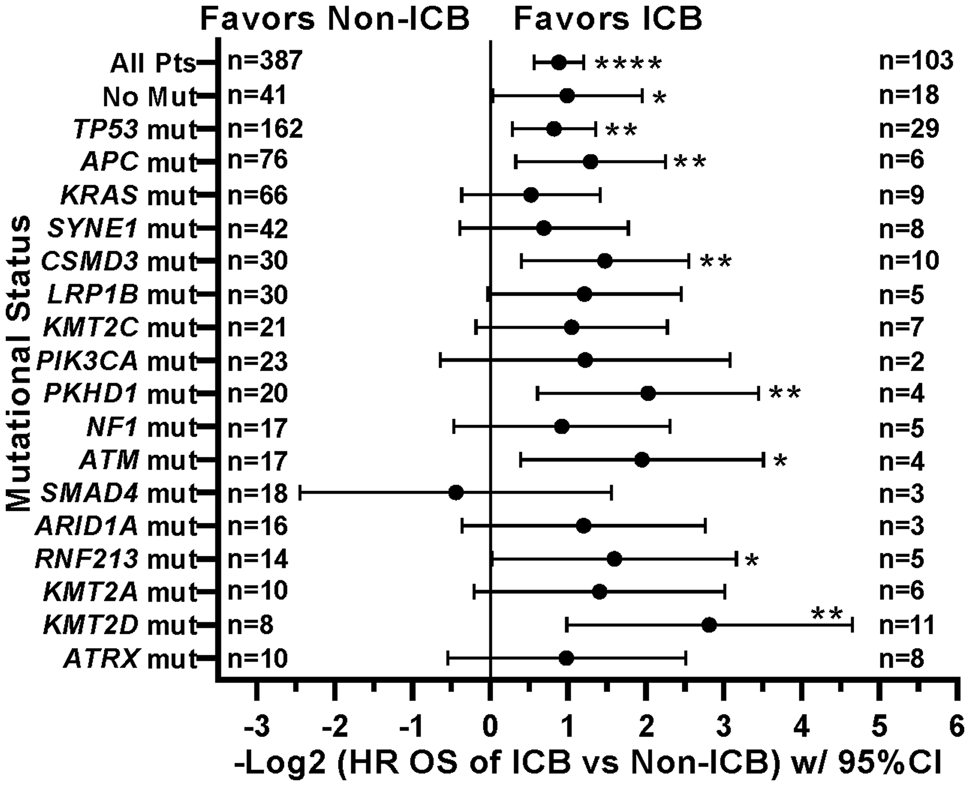 Effect of individual mutations and ICB treatment on survival.