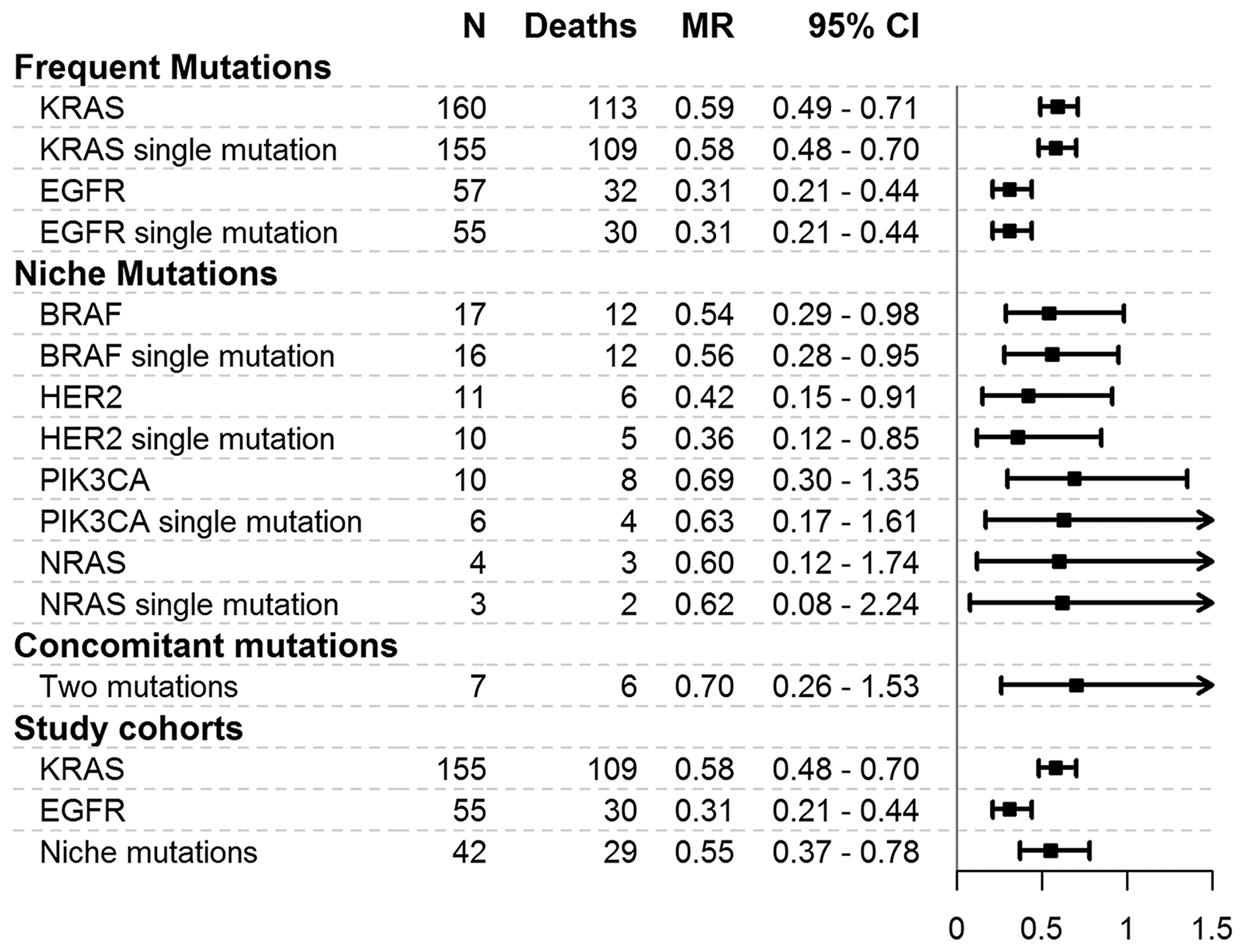 Mortality rates for mutations and cohorts considered in the study.