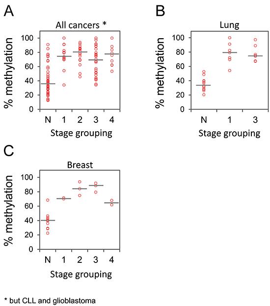 GHSR methylation in cancer samples of different stages.