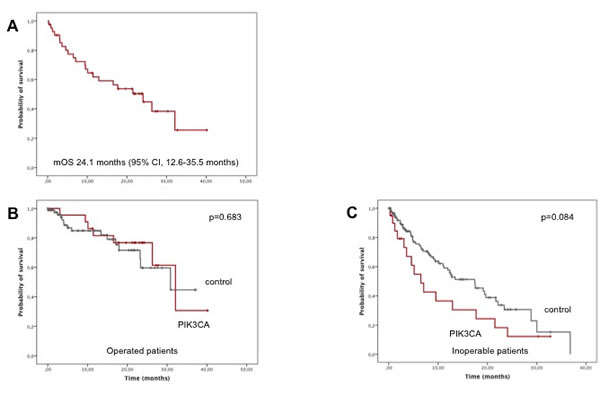 Results of survival analyses for