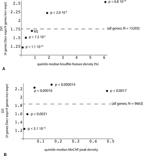 Reciprocal relationship between the change in gene expression and the density of DNA methylation peaks within the gene.