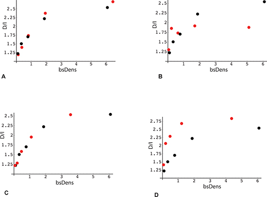 Association of the direction of gene expression change with bisulfite peak density and methylation levels in RRBS data (analysis 1).