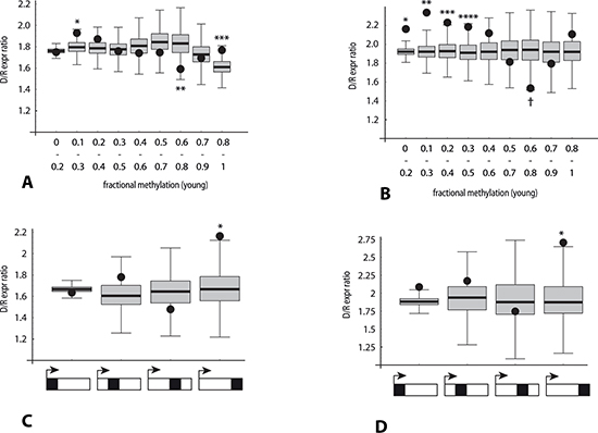 Association of the direction of gene expression change with bisulfite peak density and methylation levels in RRBS data (analysis 2).