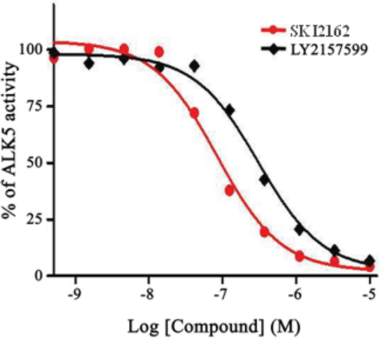Concentration-dependent effects of SKI2162 on ALK5 inhibition.