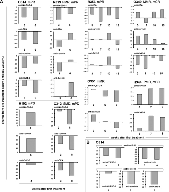 (A) Antibodies against tumor associated antigens (TAAs) NY-ESO-1, CA-15–3, CEA and survivin were analyzed from patient serum (A) and ascites fluid and cells of patient O314 (B) before and after viral treatment, and the data is presented as proportional change (%) of antibody levels (as estimated by ELISA absorbance units) from pre-treatment values.