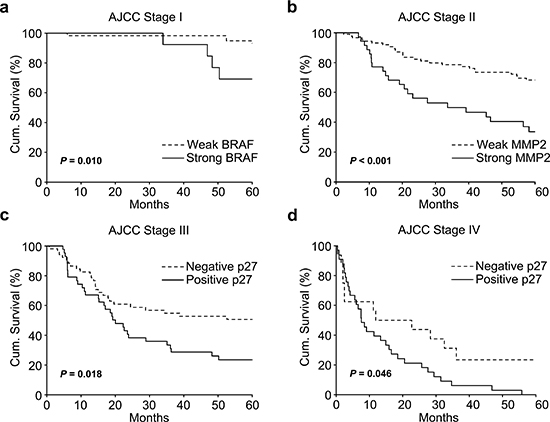 5-Year Kaplan-Meier survival analyses for emerged stage-specific biomarkers in expanded population of melanoma patients.