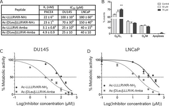 Inhibitory potency of peptidomimetic analogs.