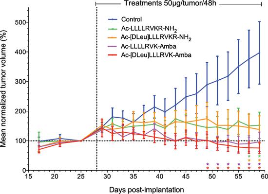 In vivo inhibitory potency of peptidomimetic inhibitors.