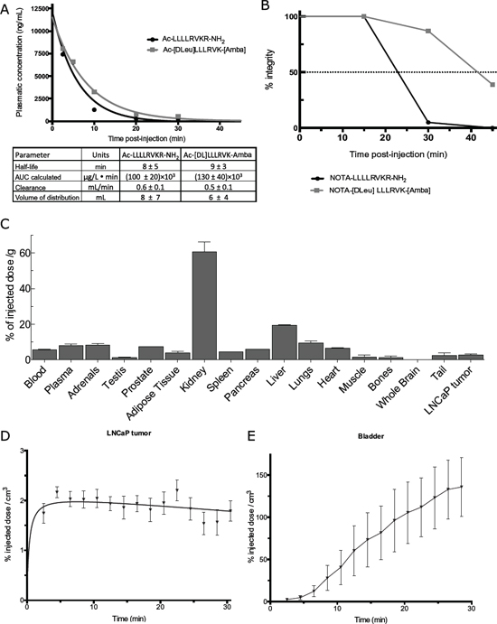 Pharmacokinetic profile of the peptide Ac-[DLeu]LLLRVK-Amba.