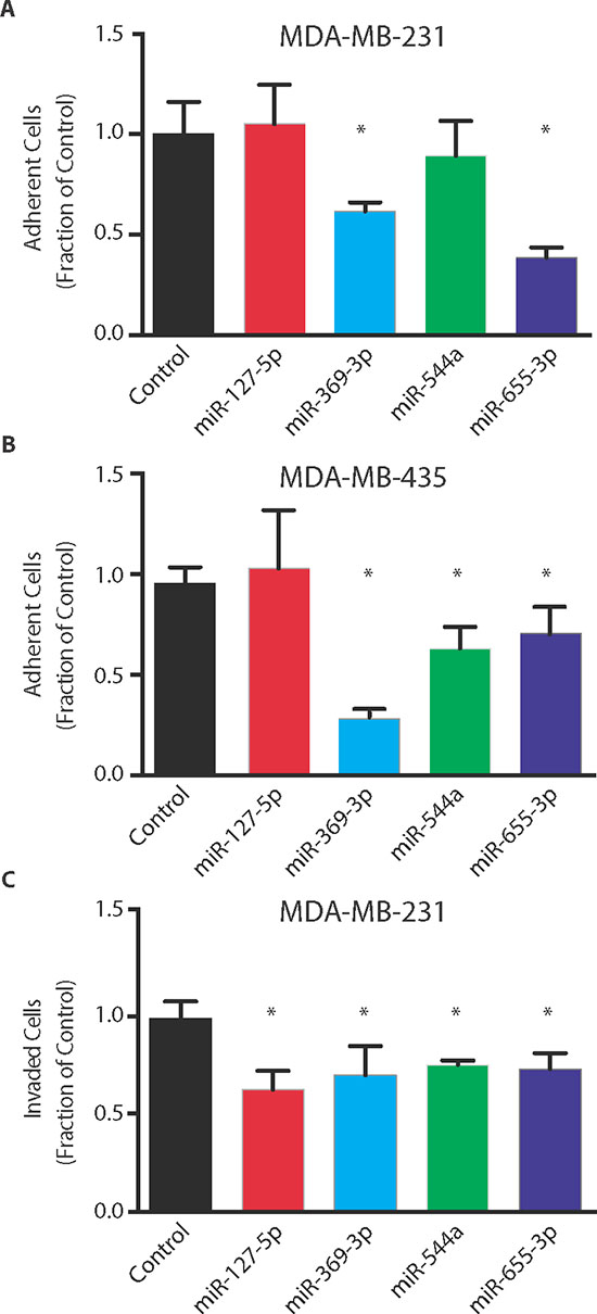 Oligometastatic microRNAs suppress in vitro metastatic phenotype.