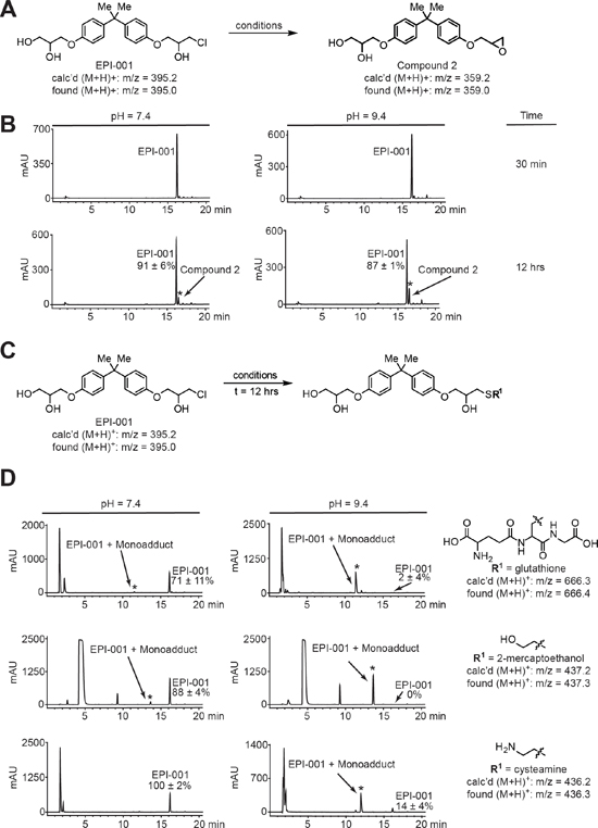 EPI-001 converts in solution to a reactive epoxide and forms covalent adducts with thiols.