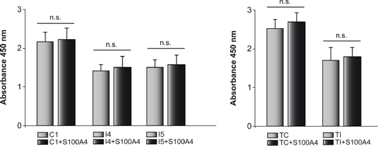 Effects of C/EBPβ and S100A4 expression on cell proliferation.