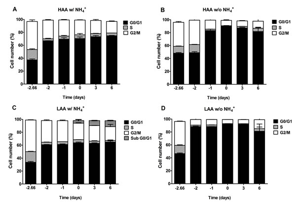 The negative effect of ammonium during aging is associated with replicative stress induction.