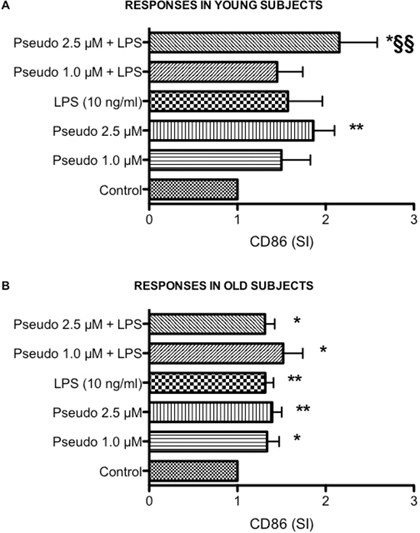 Effects of RACK1 pseudosubstrate alone or in combination with LPS on CD86 expression in whole blood cultures.