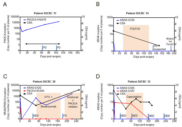 Perioperative dynamics of plasma mutation levels in patients with stage IV colorectal cancer.