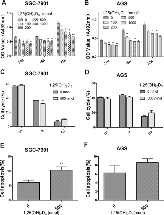 1,25(OH)2D3 inhibits GC cell proliferation and promote cell apoptosis in vitro.