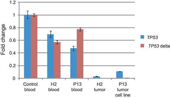 Tumors of LFS family show impaired TP53 transcription.