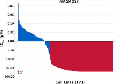 Sensitivity to MDM2 inhibition absolutely stratifies according to TP53 mutational status.
