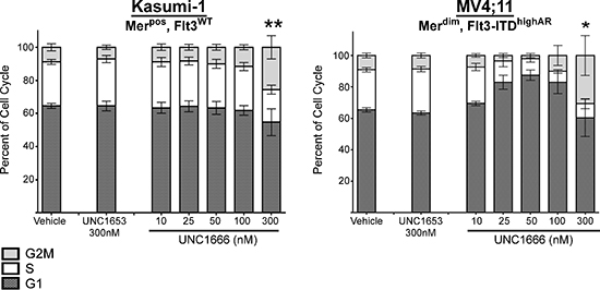 UNC1666 results in G2/M cell cycle arrest at higher concentrations.