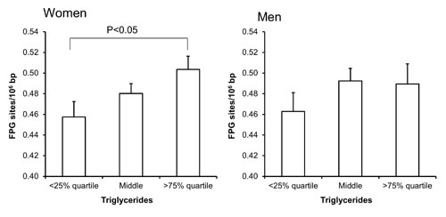 Levels of FPG-sensitive sites in PBMCs from subjects stratified into groups of plasma triglycerides concentrations being less than the 25% quartile, middle or more the 75% quartile for the sex.