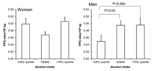 Levels of FPG-sensitive sites in PBMCs from subjects stratified into groups of alcohol intake being less than the 25% quartile, middle or more the 75% quartile for the sex.