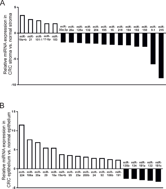 MiRNAs significantly differentially expressed by a factor > 2 (p < 0.05) in (A) CRC stroma vs. paired normal colonic stroma; and (B) CRC epithelium vs. paired normal colonic epithelium.