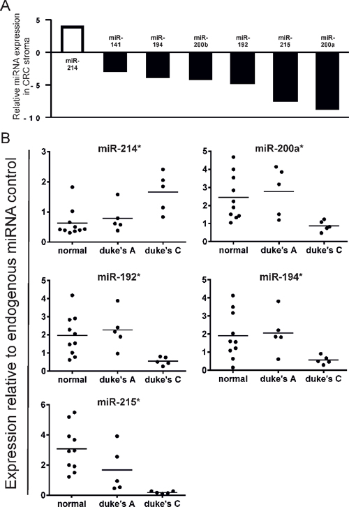 (A) Comparison of stromal miRNA expression in late stage (Duke's C) vs. early stage (Duke's A) CRC by QuantimiR™-qPCR.