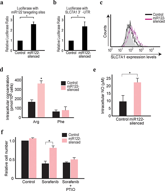 Reduced miR122 is linked with resistance against sorafenib.