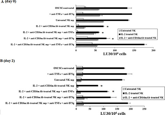 Induction of resistance to NK cell mediated lysis of OSCSCs treated with IL-2+anti-CD16mAb NK cells supernatant is mediated by the combination of IFN-γ and TNF-α and not each cytokine alone.