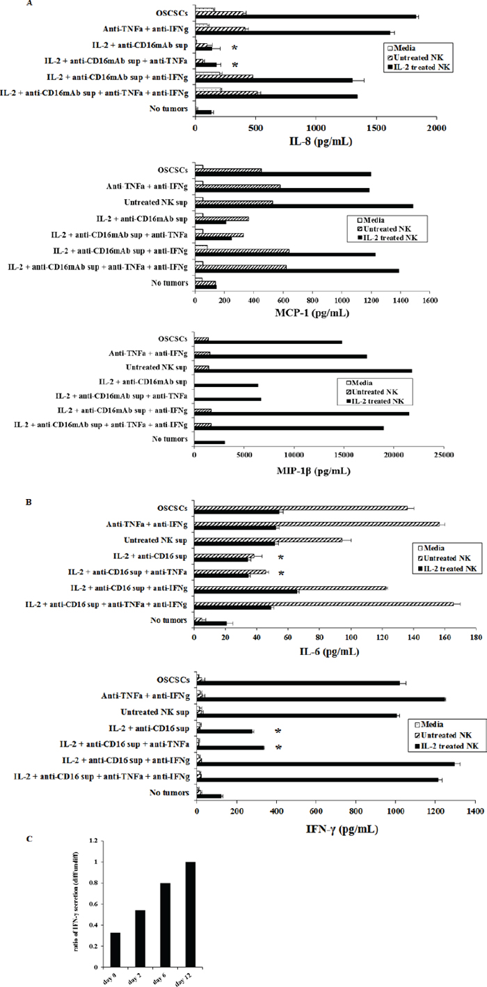 OSCSCs cultured with supernatants from IL-2+anti-CD16mAb treated NK cells significantly inhibited the production of IL-6 and IFN-γ cytokines and IL-8, MCP-1 and MIP-1β chemokines by NK cells.
