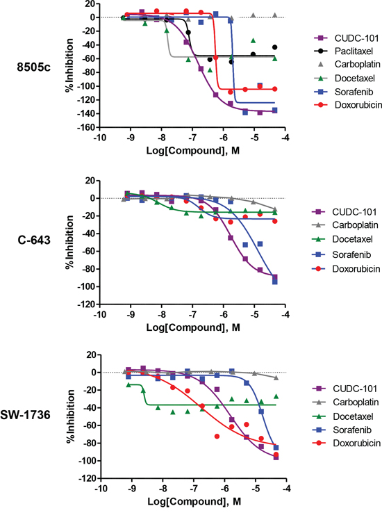 Comparison of dose-response curves for CUDC-101, paclitaxel, carboplatin, docetaxel, sorafenib, and doxorubicin.