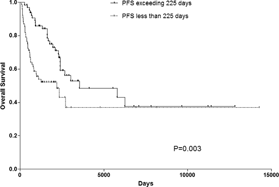 OS rate of patients with PFS exceeding 225 days or not. PFS progress-free survival, OS overall survival.