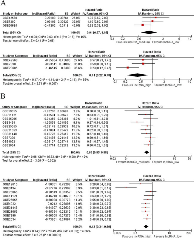 Meta-analysis of associations between LINC00472 expression and patient survival.