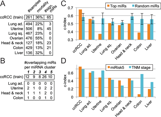 Evaluation of the 5-miRNA signature across 7 other cancer types.