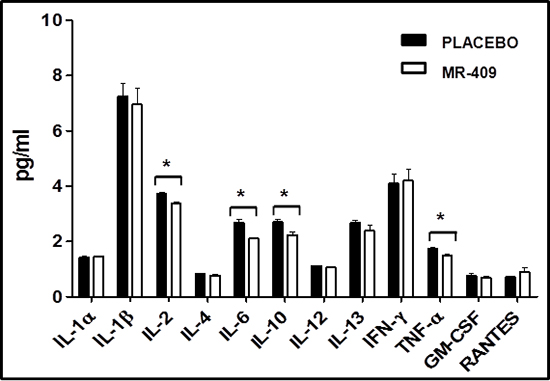 Impact of GHRH agonists on circulating cytokines post-MI.