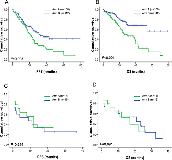 PFS and OS in newly diagnosed MM patients with or without del(12p13) after receiving thalidomide-based or bortezomib-based therapy.